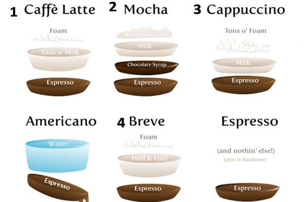 thành phần cà phê latte và capuchino giống nhau